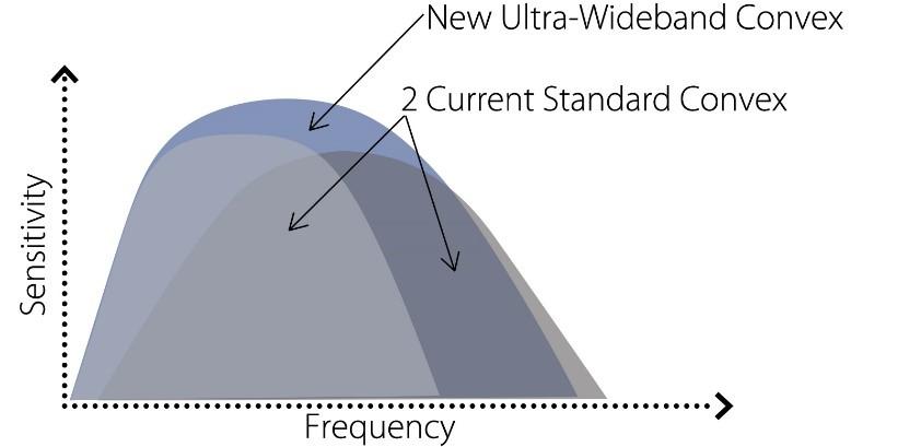 Aplio i900 ultrasoung